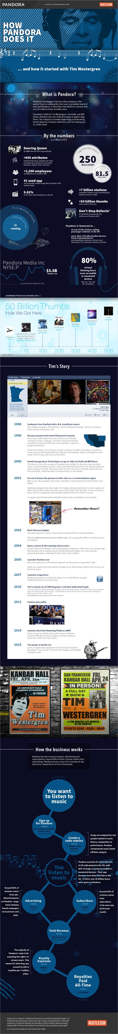 The Story Of Pandora Infographic